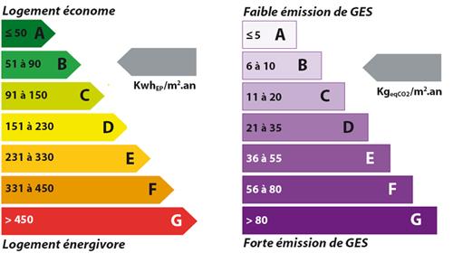 L'échelle DPE et GES